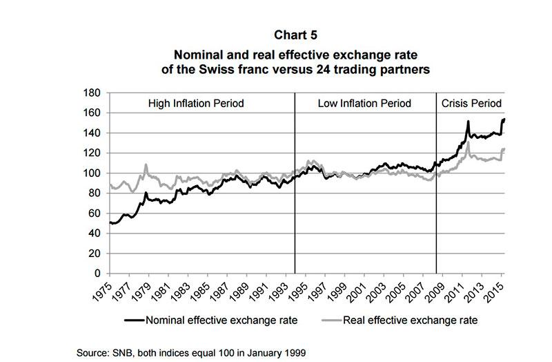 Wykres - realny kurs CHF