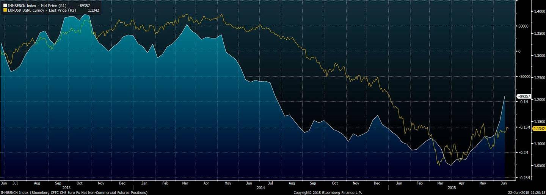 Wykres - kurs EUR-USD, dane CFTC