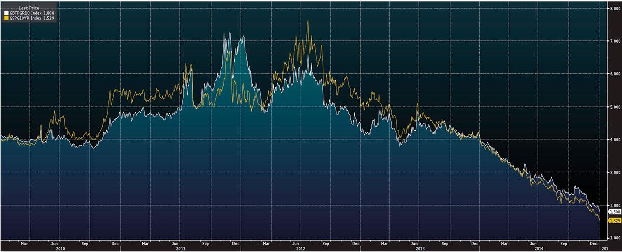 Wykres - rentowność obligacji