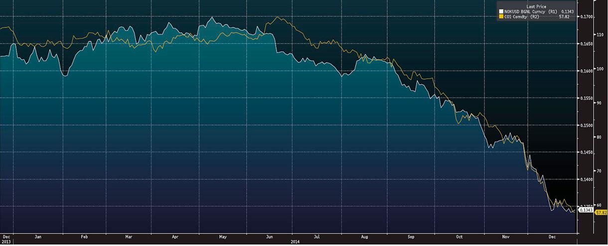 Wykres - NOK-USD, ropa Brent