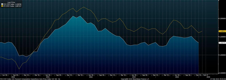 Wykres - bazowa inflacji CPI oraz PCE