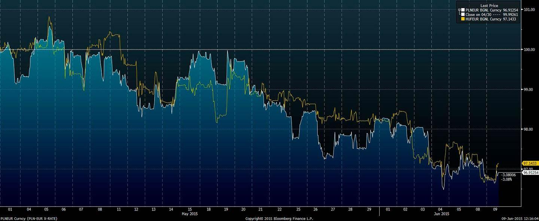 Wykres - PLN-CHUF do EUR