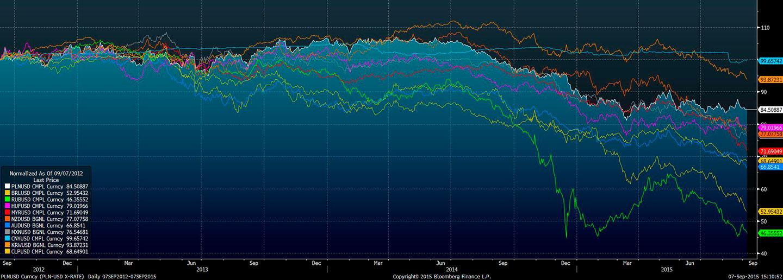 Wykres 11 walut w relacji do USD