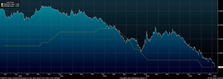 Wykres - rentowności 10-letnich polskich obligacji