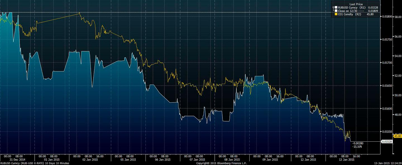 Wykres - kurs rubla i ropy, ostatnie 10 dni