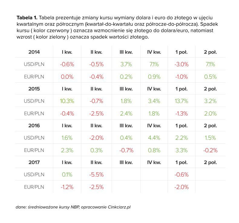 Tabela - zmiany kursu wymiany USD i EUR