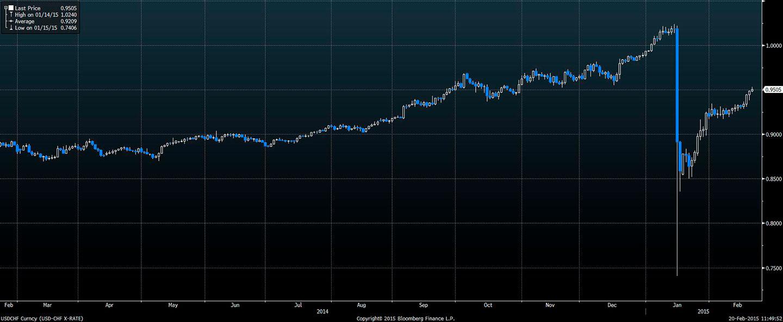 Wykres - kurs CHF - ostatni rok