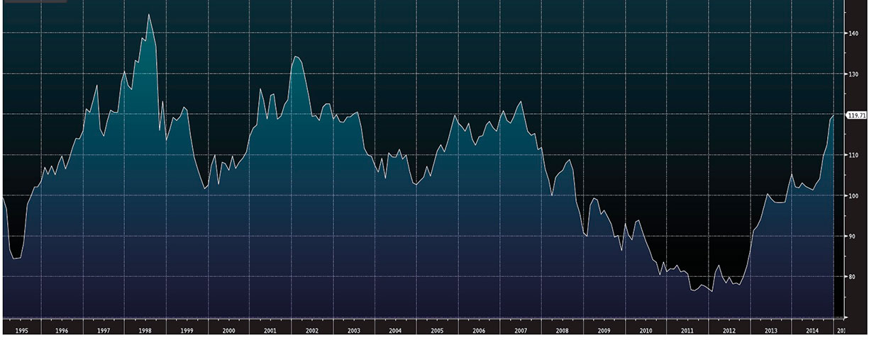 Wykres - USD-JPY - 20 lat