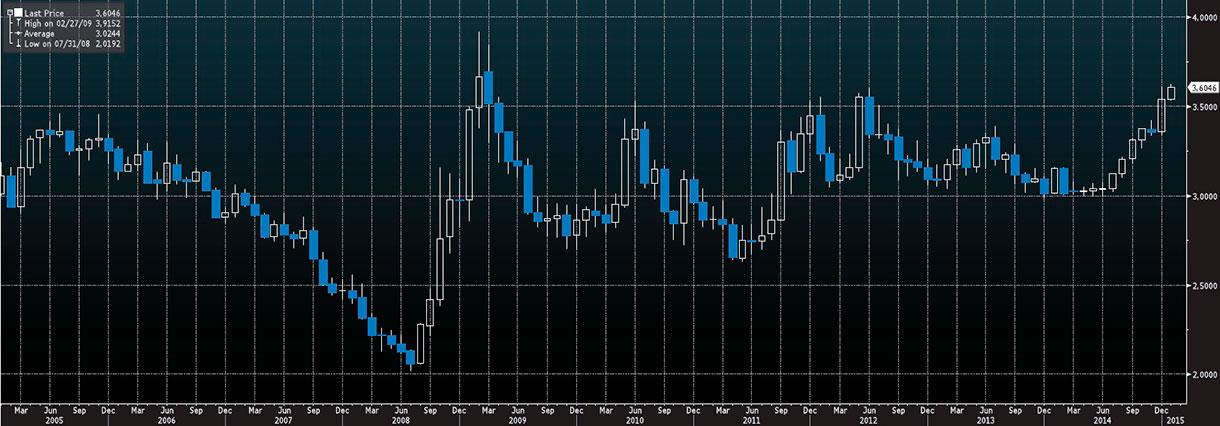 Wykres - USD-PLN - 15 lat