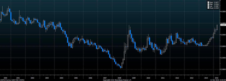 Kurs USD-PLN - ostatnie 15 lat