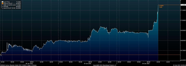 Wykres - kurs USD-RUB - ostatnie 3 miesiące